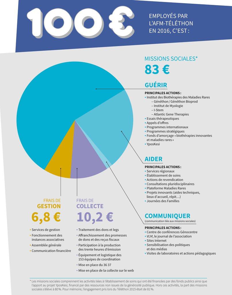 Le Téléthon est un évènement caritatif qui a lieu en France tous les ans au début du mois de décembre. L'objectif est de récolter des dons pour financer la rec…