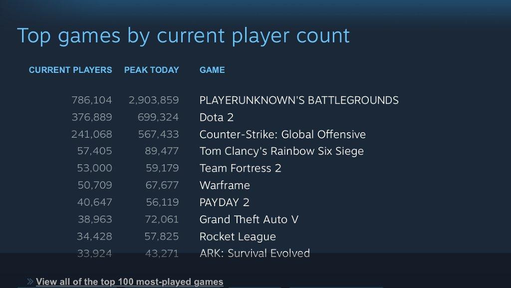 Utilisez la liste officielle de Steam