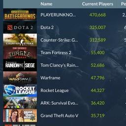 voir les jeux les plus joués actuellement sur Steam